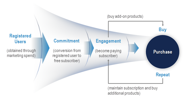 Figure 1 - Conversion Funnel
