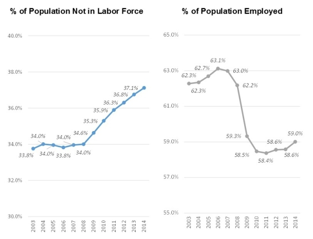 Labor force & employment